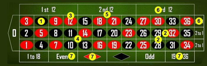 Règles de jeu Roulette